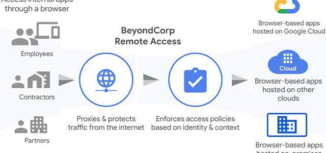 BeyondCorp Remote Access da Google